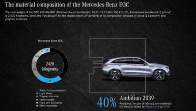 Photo of Los materiales usados actualmente en un Mercedes son reciclables en un 85% y reutilizables en un 95%